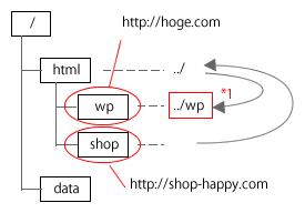 Case1-B WordPressのインストール場所