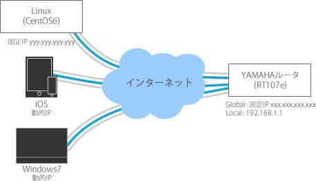 IPSec/L2TP接続図
